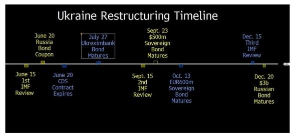 Ukranine debt